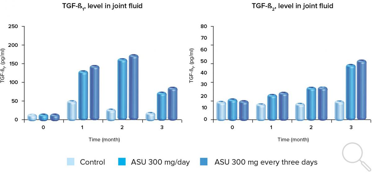 ASU Expanscience TM treatment is associated with increased TGF-ß levels in canine knee joint fluid (Adapted from Altinel et al.)