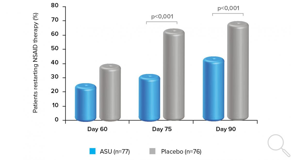 Patients taking ASU ExpanscienceTM were less likely to resume NSAID therapy after day 45 (Adapted from Blotman et al.)